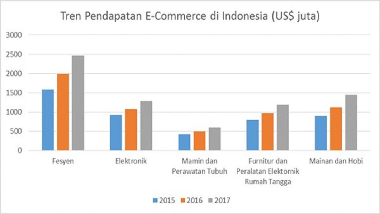PERKEMBANGAN IKLAN DI DUNIA DAN DI INDONESIA